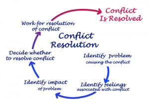 Conflict resolution in charities and organisations